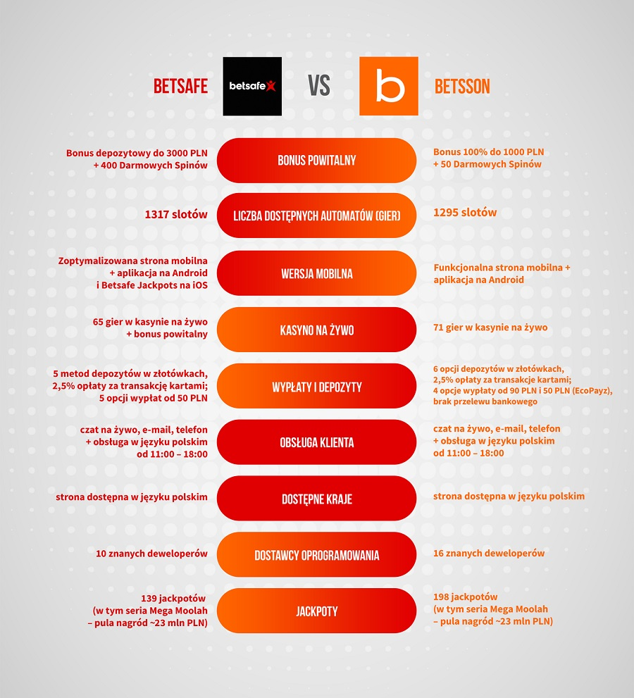 Betsafe vs. Betsson